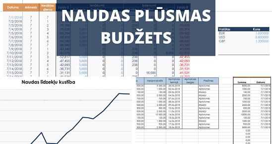 naudas_plusmas_budzets